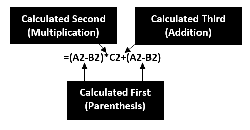 Illustration of how Order of Operations will be applied to example formula