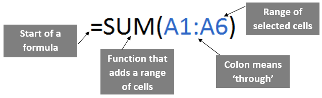 Diagram of SUM function explanation