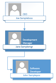 Simple Visio Org Chart