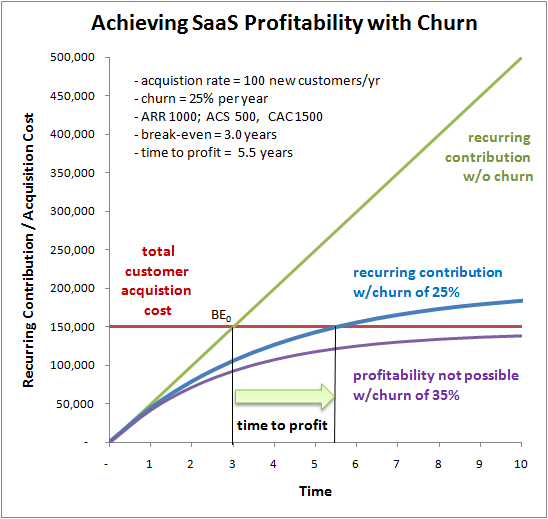 Chart showing Achieving SaaS Profitability with Churn