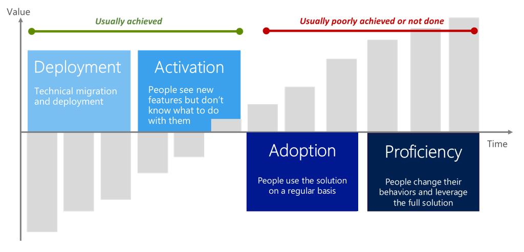 Microsoft Office 365 Adoption